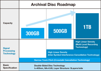 archival_disc_roadmap.png