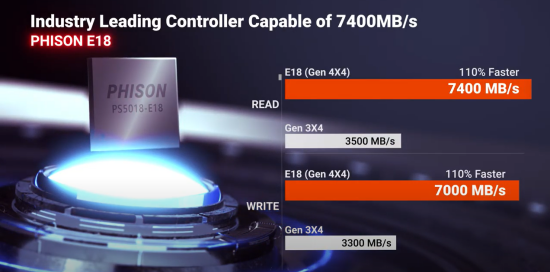 phison e18 controller speeds