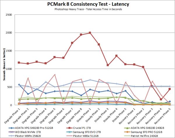 CDRLabs com - Performance - PCMark - ADATA XPG SX8200 Pro 512GB PCIe