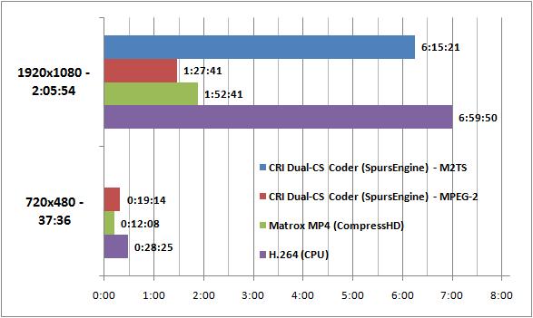 CDRLabs com - Matrox CompressHD Comparison and Final Thoughts