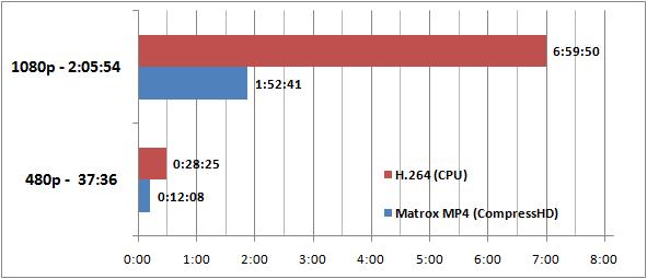 CDRLabs com - CDRLabs com - Matrox CompressHD H 264 Encoding