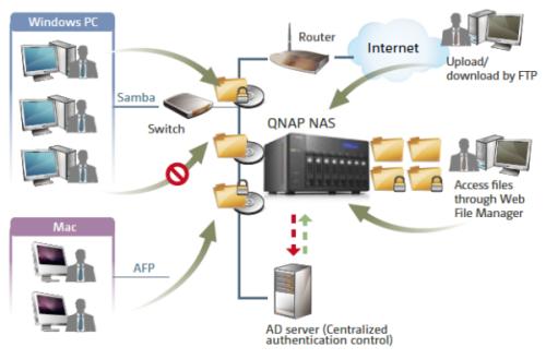 CDRLabs com - Software Features - QNAP TS-470 4-Bay Turbo