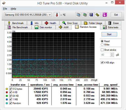 Samsung SSD 850 EVO M.2 250GB - Random Access Read