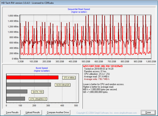 CDRLabs com - TRIM Performance and Final Thoughts - Western Digital