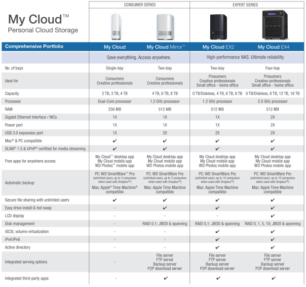 Cdrlabs Com Western Digital My Cloud Mirror 4tb Personal Cloud Storage Reviews All Pages