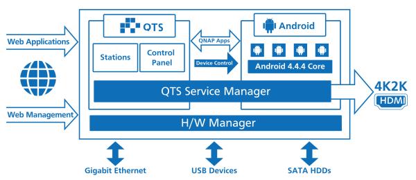 CDRLabs com - QNAP TAS-268 QTS-Android Combo NAS - Reviews