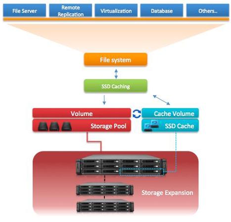 CDRLabs com - QNAP TS-470 4-Bay Turbo NAS Server - Reviews - all-pages