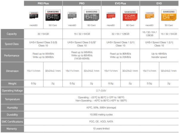 Cdrlabscom Samsung Evo Plus Microsd Memory Card Reviews