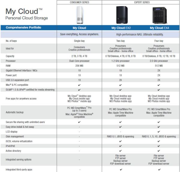 Cdrlabs Com Western Digital My Cloud Ex2 4tb Personal